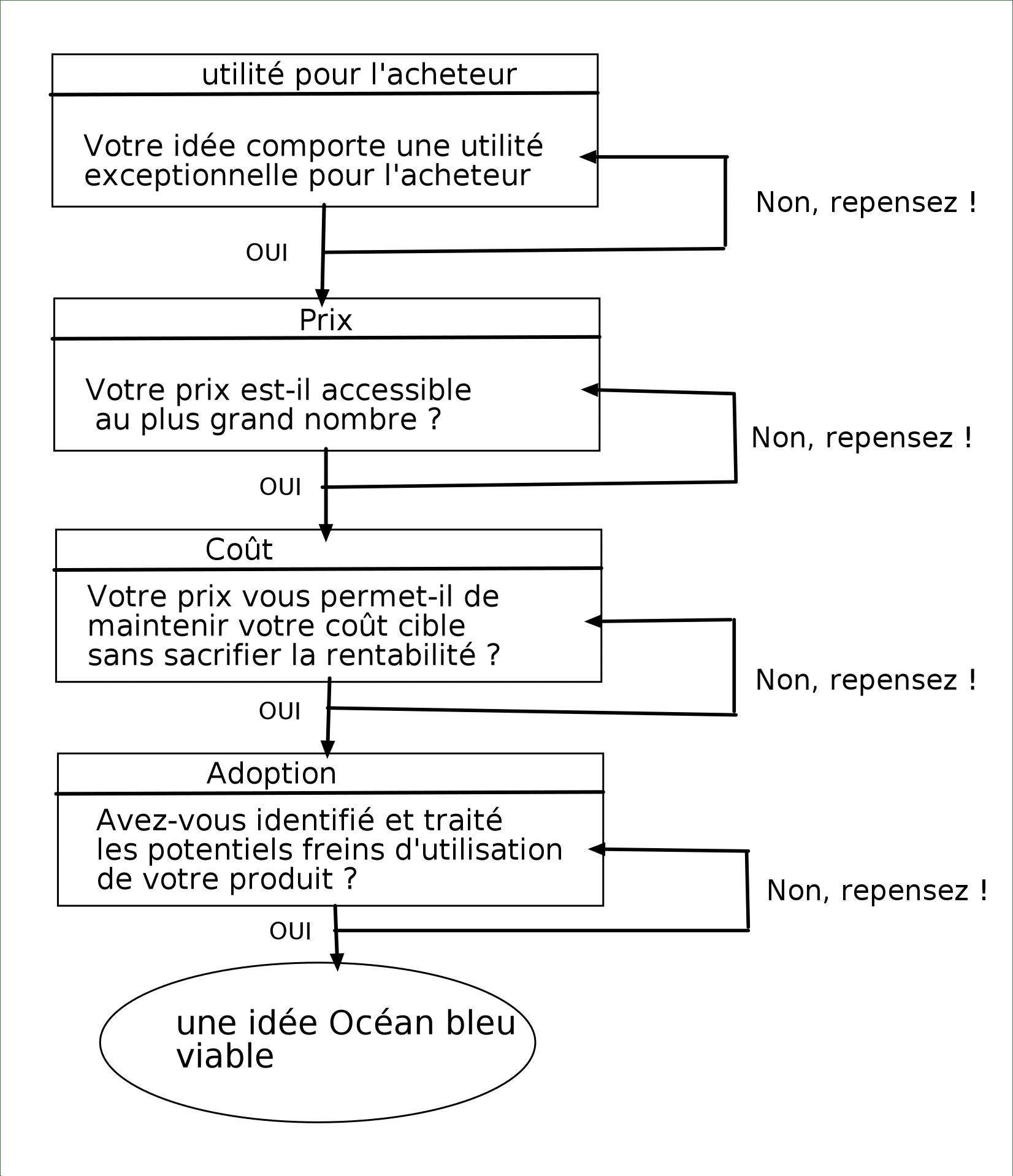 test séquencement stratégique Océan Bleu